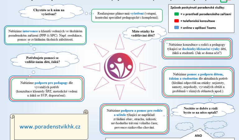 Nabídka služeb PPP a SPC KHK - infografika